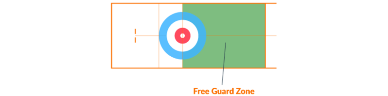 Regler i curling