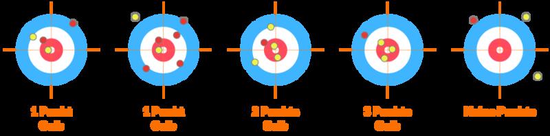 Curling Regeln & alle Infos zur Sportart
