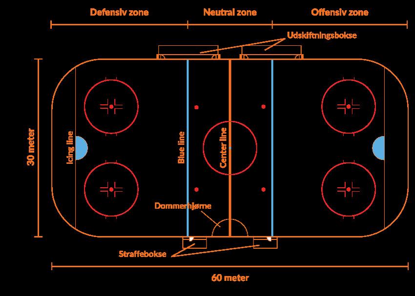 Regler ishockey