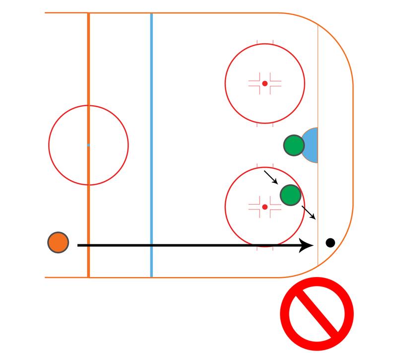 ishockey regler icing