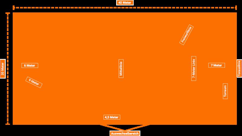 Handballregeln