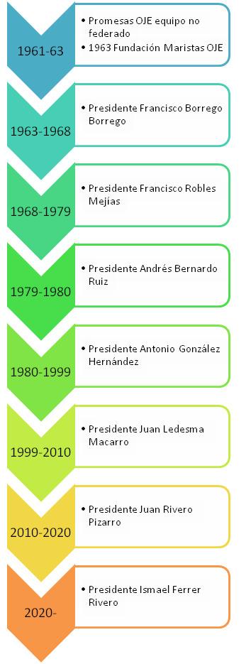 Linea%20tiempo%20presidentes